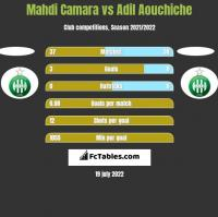 Mahdi Camara vs Adil Aouchiche h2h player stats