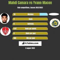 Mahdi Camara vs Yvann Macon h2h player stats