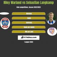 Riley Warland vs Sebastian Langkamp h2h player stats