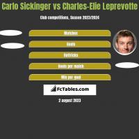 Carlo Sickinger vs Charles-Elie Leprevotte h2h player stats