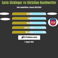 Carlo Sickinger vs Christian Kuehlwetter h2h player stats