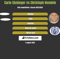 Carlo Sickinger vs Christoph Hemlein h2h player stats
