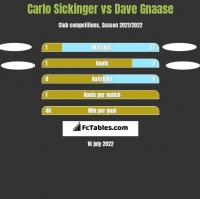 Carlo Sickinger vs Dave Gnaase h2h player stats