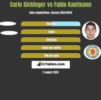 Carlo Sickinger vs Fabio Kaufmann h2h player stats