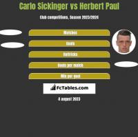 Carlo Sickinger vs Herbert Paul h2h player stats