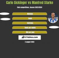Carlo Sickinger vs Manfred Starke h2h player stats