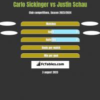 Carlo Sickinger vs Justin Schau h2h player stats