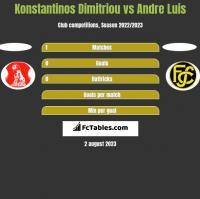 Konstantinos Dimitriou vs Andre Luis h2h player stats