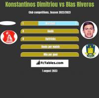 Konstantinos Dimitriou vs Blas Riveros h2h player stats