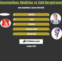 Konstantinos Dimitriou vs Emil Bergstroem h2h player stats