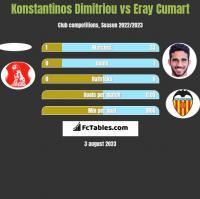 Konstantinos Dimitriou vs Eray Cumart h2h player stats