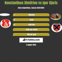 Konstantinos Dimitriou vs Igor Djuric h2h player stats