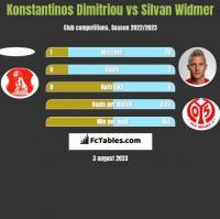 Konstantinos Dimitriou vs Silvan Widmer h2h player stats