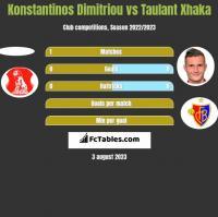 Konstantinos Dimitriou vs Taulant Xhaka h2h player stats