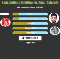 Konstantinos Dimitriou vs Omar Alderete h2h player stats