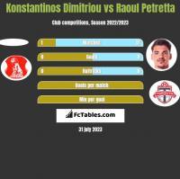Konstantinos Dimitriou vs Raoul Petretta h2h player stats