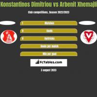 Konstantinos Dimitriou vs Arbenit Xhemajli h2h player stats