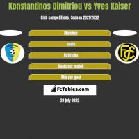 Konstantinos Dimitriou vs Yves Kaiser h2h player stats