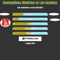Konstantinos Dimitriou vs Leo Seydoux h2h player stats