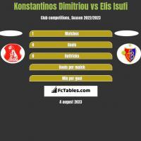 Konstantinos Dimitriou vs Elis Isufi h2h player stats