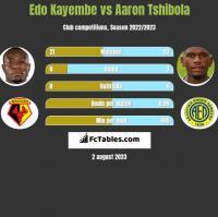 Edo Kayembe vs Aaron Tshibola h2h player stats