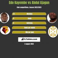 Edo Kayembe vs Abdul Ajagun h2h player stats