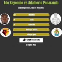 Edo Kayembe vs Adalberto Penaranda h2h player stats