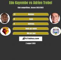 Edo Kayembe vs Adrien Trebel h2h player stats