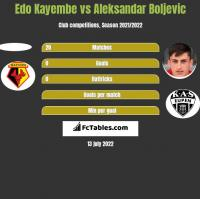 Edo Kayembe vs Aleksandar Boljevic h2h player stats