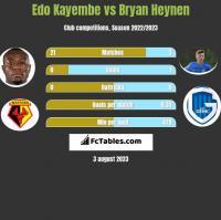 Edo Kayembe vs Bryan Heynen h2h player stats