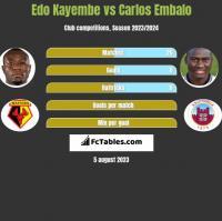 Edo Kayembe vs Carlos Embalo h2h player stats