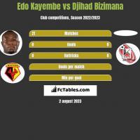 Edo Kayembe vs Djihad Bizimana h2h player stats