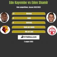 Edo Kayembe vs Eden Shamir h2h player stats
