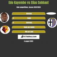 Edo Kayembe vs Elias Cobbaut h2h player stats