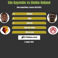 Edo Kayembe vs Elohim Rolland h2h player stats
