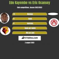 Edo Kayembe vs Eric Ocansey h2h player stats