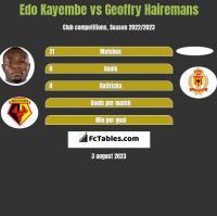 Edo Kayembe vs Geoffry Hairemans h2h player stats