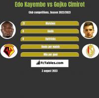 Edo Kayembe vs Gojko Cimirot h2h player stats