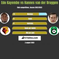 Edo Kayembe vs Hannes van der Bruggen h2h player stats