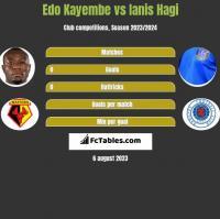 Edo Kayembe vs Ianis Hagi h2h player stats
