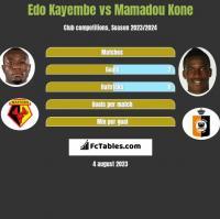 Edo Kayembe vs Mamadou Kone h2h player stats