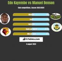 Edo Kayembe vs Manuel Benson h2h player stats