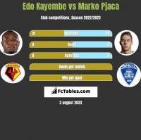 Edo Kayembe vs Marko Pjaca h2h player stats