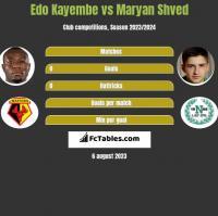 Edo Kayembe vs Maryan Shved h2h player stats