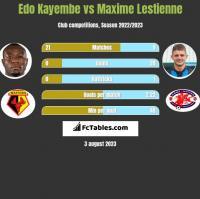 Edo Kayembe vs Maxime Lestienne h2h player stats