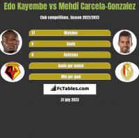 Edo Kayembe vs Mehdi Carcela-Gonzalez h2h player stats