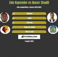 Edo Kayembe vs Nacer Chadli h2h player stats