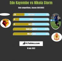 Edo Kayembe vs Nikola Storm h2h player stats