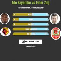 Edo Kayembe vs Peter Zulj h2h player stats