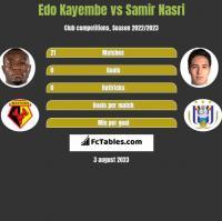 Edo Kayembe vs Samir Nasri h2h player stats